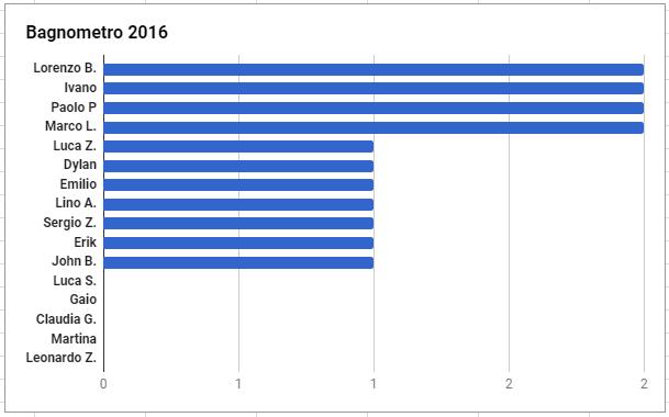 Bagnometro 2016