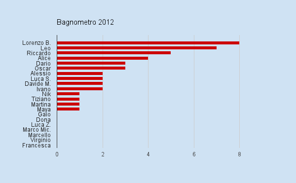 bagnometro 2012