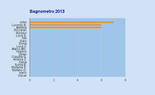 bagnometro 2013